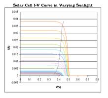 I-V curve for solar for various amounts of sunlight